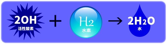 活性酸素と水素