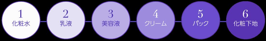 水素化粧品スキンケア